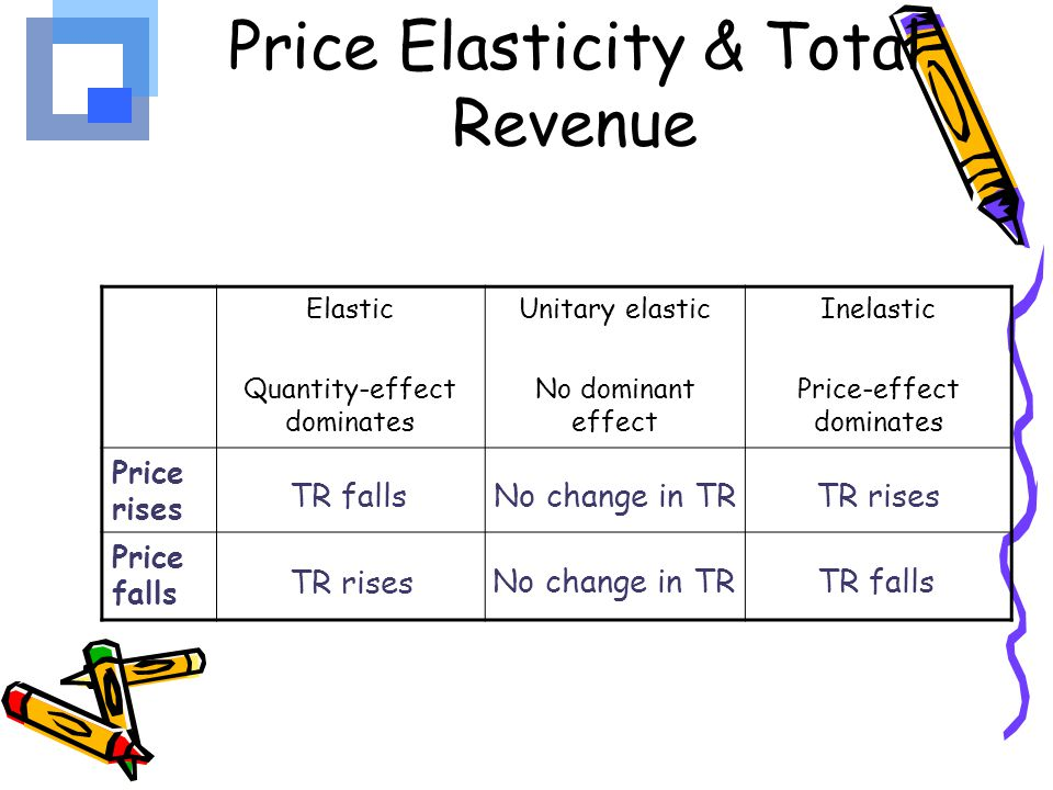 the effect of price elasticity of If a curve is less elastic, then it will take large changes in price to effect a change  in quantity consumed graphically, elasticity can be represented by the.
