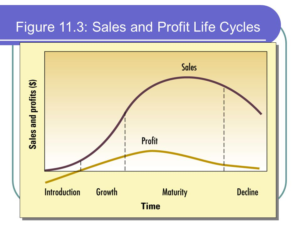 Figure 11.3: Sales and Profit Life Cycles
