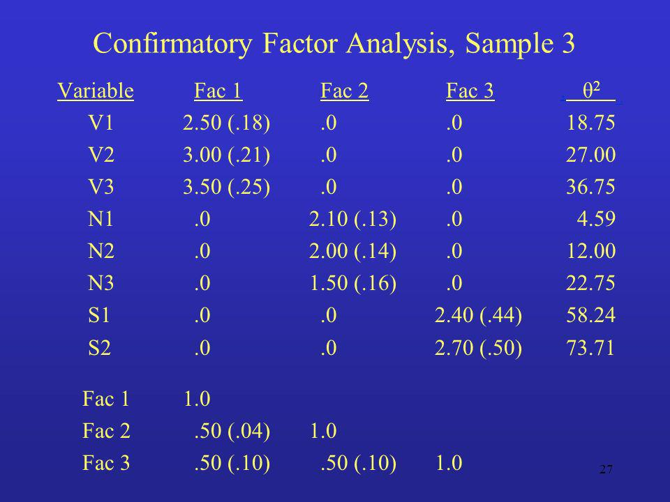 Confirmatory Factor Analysis, Sample 3
