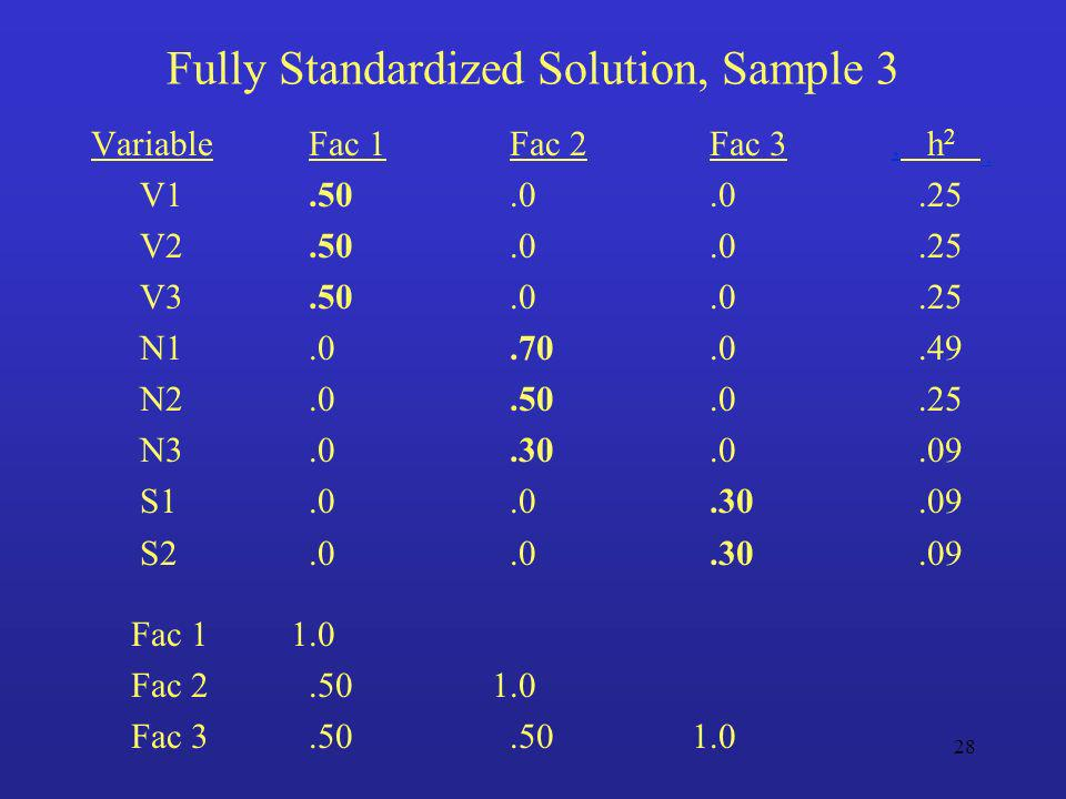 Fully Standardized Solution, Sample 3