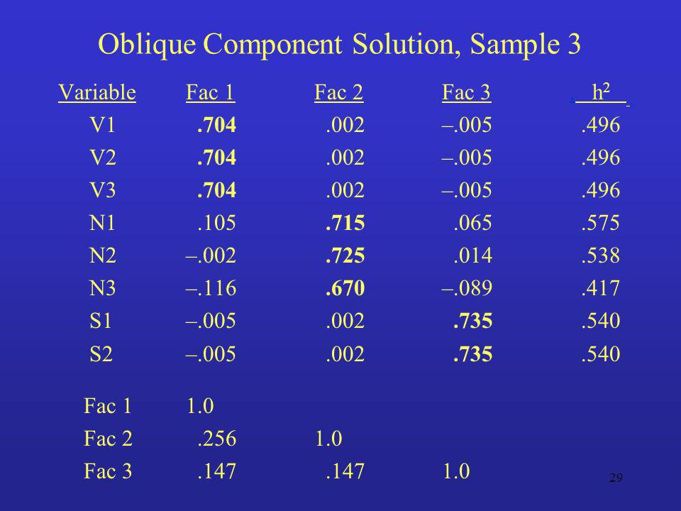 Oblique Component Solution, Sample 3
