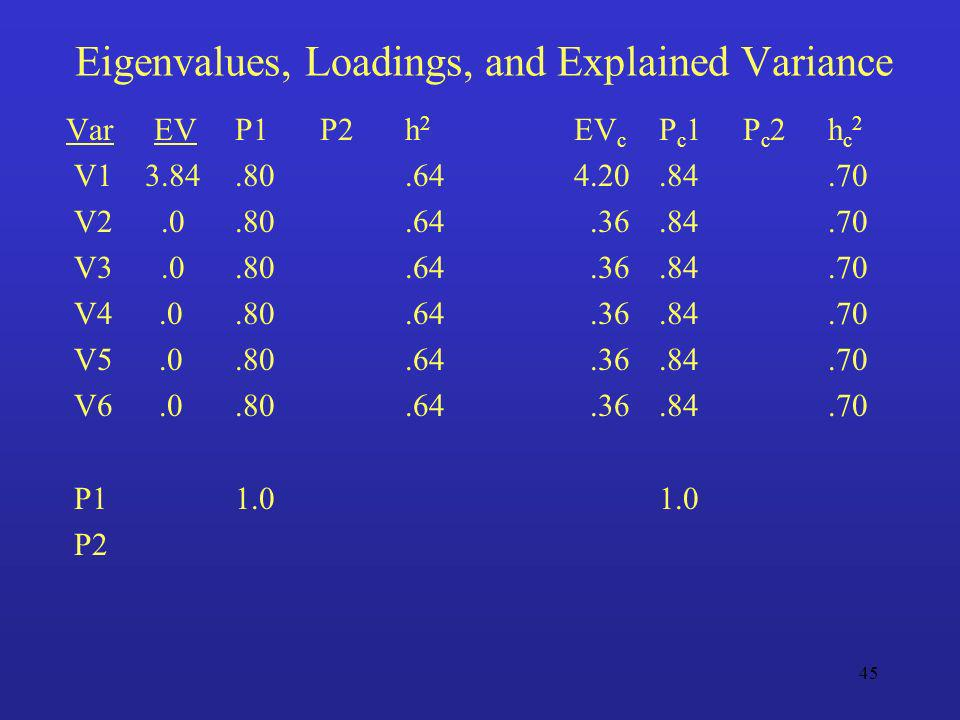 Eigenvalues, Loadings, and Explained Variance