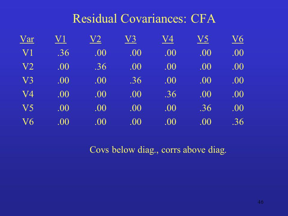 Residual Covariances: CFA