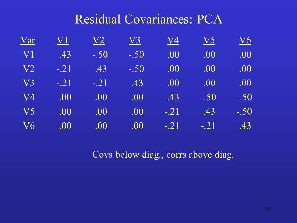 Residual Covariances: PCA