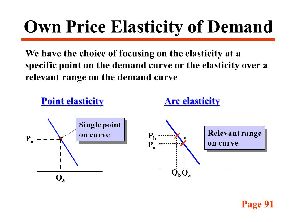 costs and relevant price elasticity The price elasticity of demand is equal to the percentage change in quantity demanded divided by the percentage change in price from that, one can manipulate the formula to compute the percentage change in quantity demanded by multiplying the price elasticity of demand by the percentage change in price.