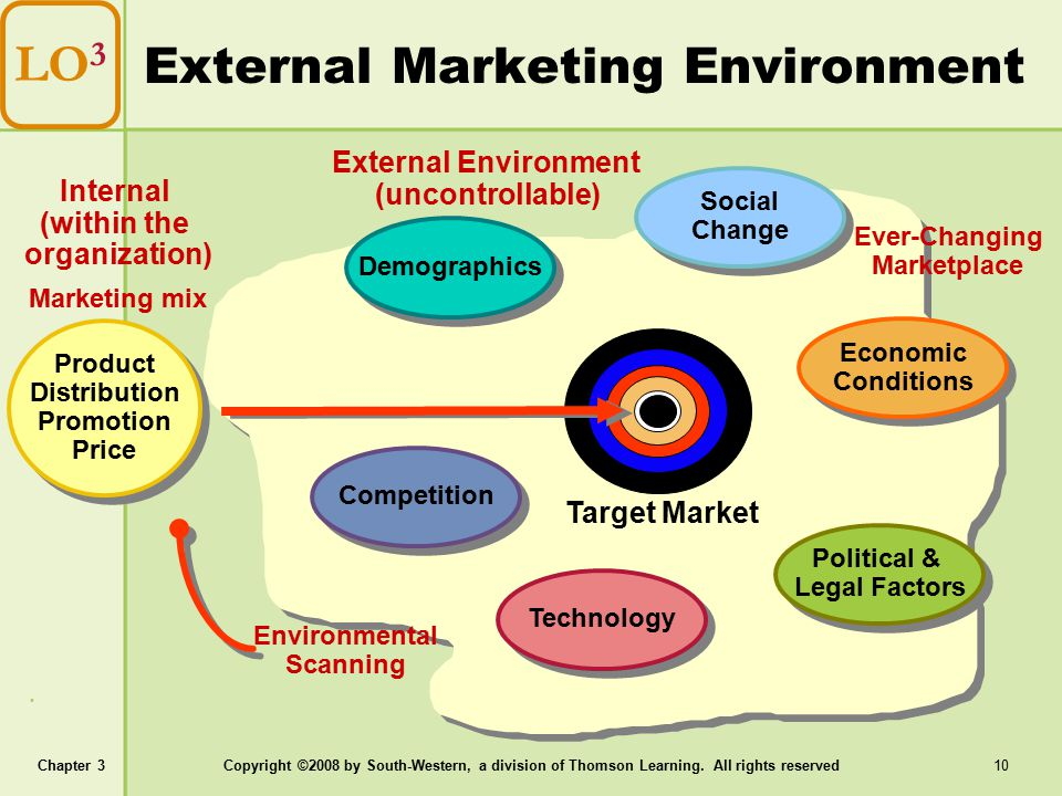 external marketing environment factors essay Due to several internal and external factors, the business environment change this marketing essay was submitted to us by a student in order to help you with.