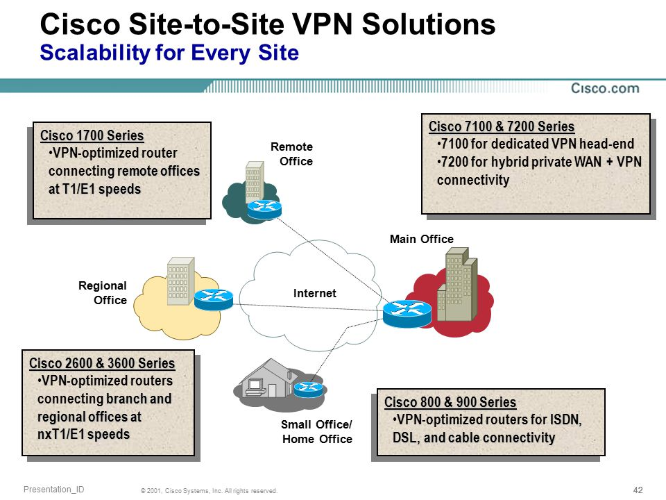 Next generation network security tech ppt download for Best home office vpn router