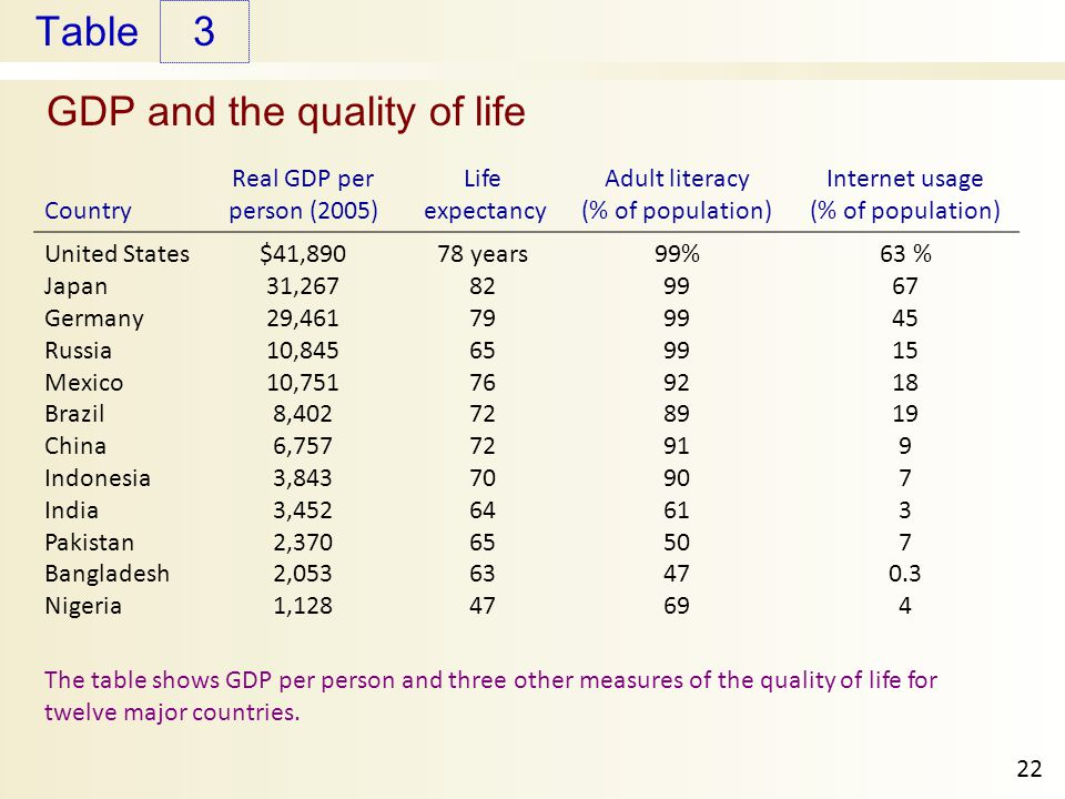 GDP and the quality of life