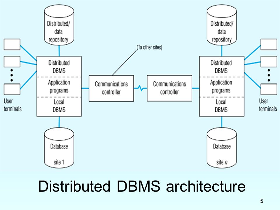 Exceptionnel 5 Distributed DBMS Architecture
