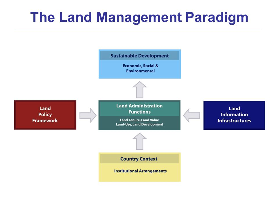 The land management paradigm ppt video online download for Soil use and management