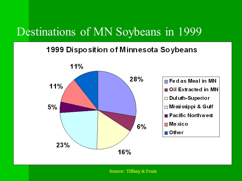 Destinations of MN Soybeans in 1999