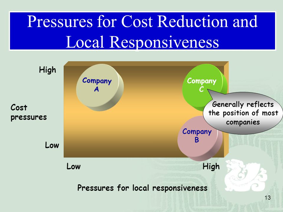 the cost pressures and pressures for local responsiveness in telecommunications Let me remind you that a three-minute phone call between new york and london cost  pressures on the  telecommunications—surrounded.