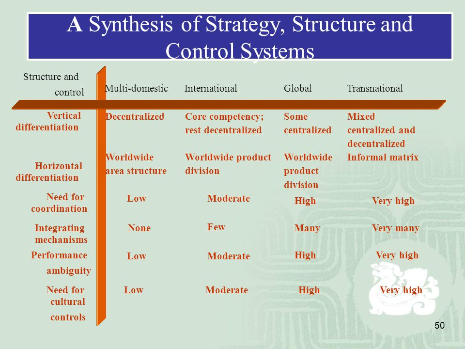 organization structure and control system Mnc,but many firms do not follow the stages model because they start their internationalization at a higher level of involvement ,perhaps a full-blown global joint venture without ever.
