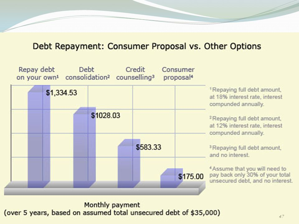 Credit Cards Consumer Debt And Bankruptcy Ppt Download