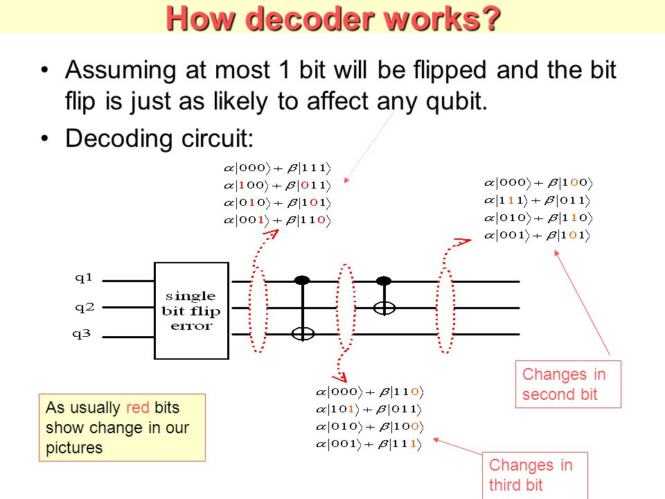 How decoder works Assuming at most 1 bit will be flipped and the bit flip is just as likely to affect any qubit.