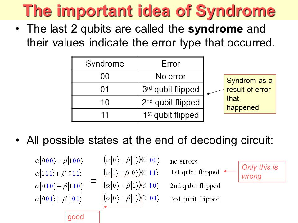 The important idea of Syndrome