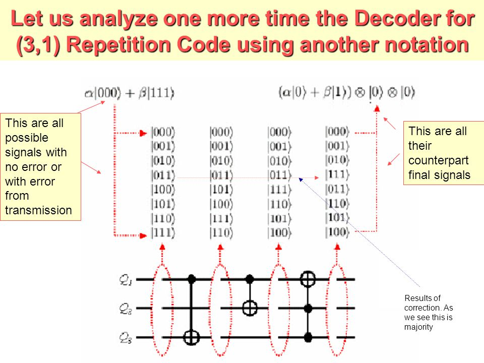 Let us analyze one more time the Decoder for (3,1) Repetition Code using another notation