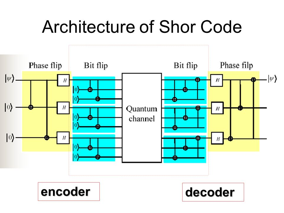 Architecture of Shor Code
