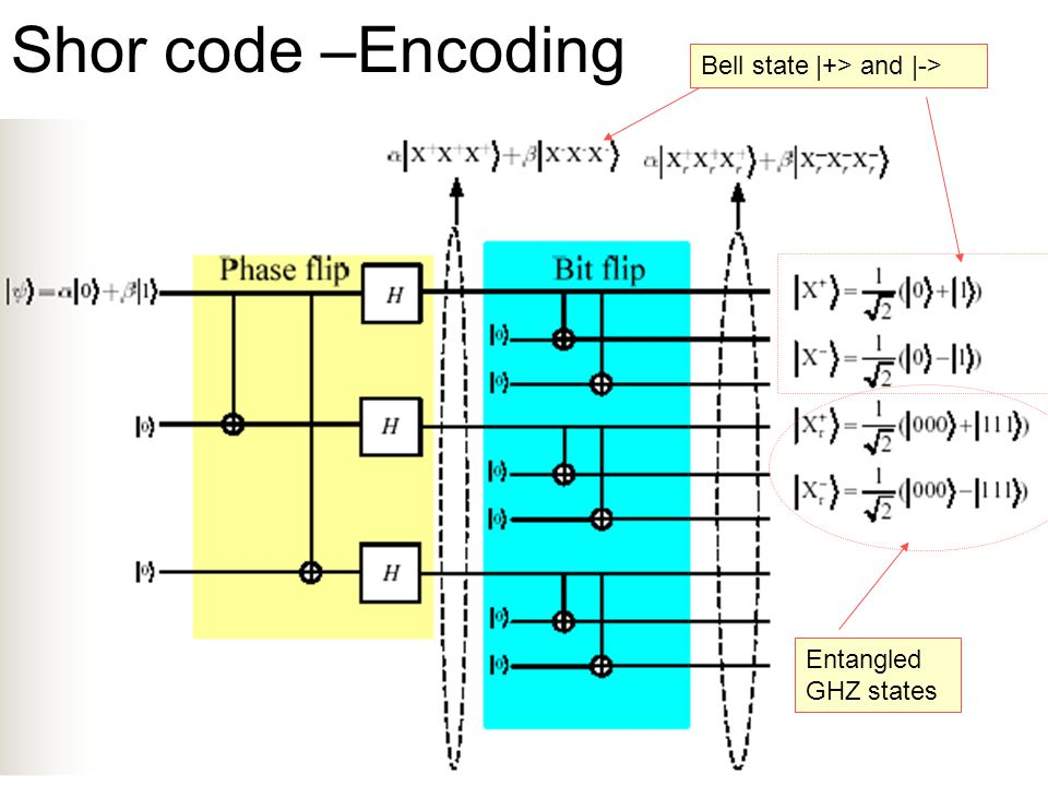 Shor code –Encoding Bell state |+> and |-> Entangled GHZ states