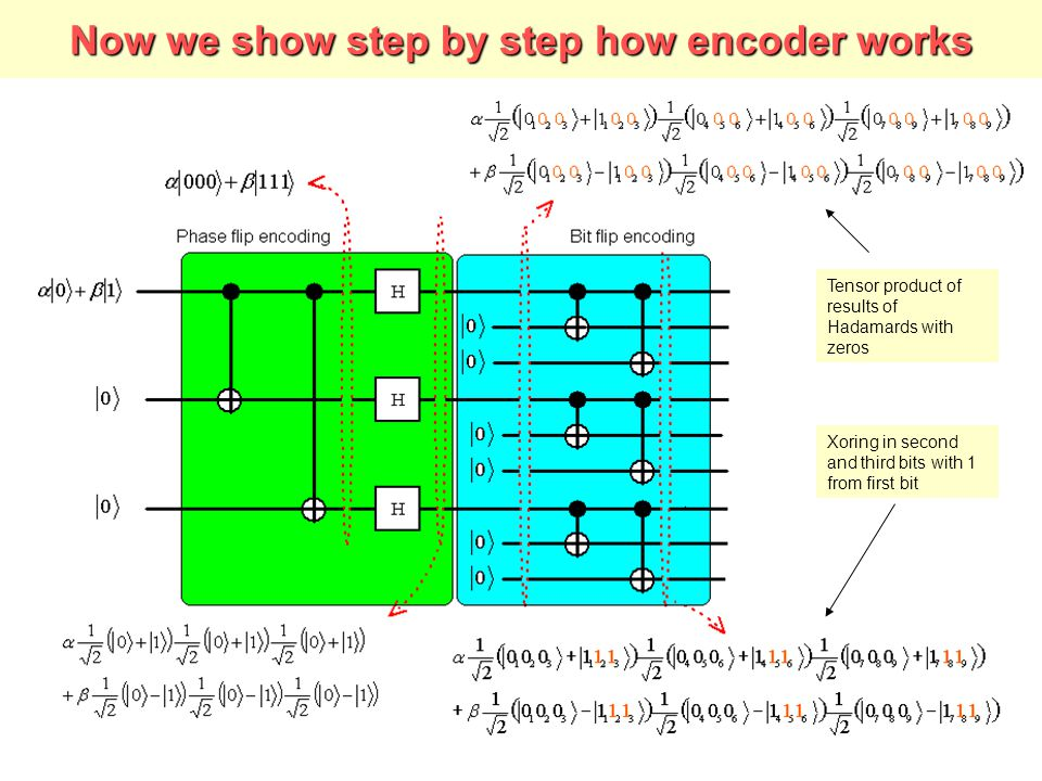 Now we show step by step how encoder works