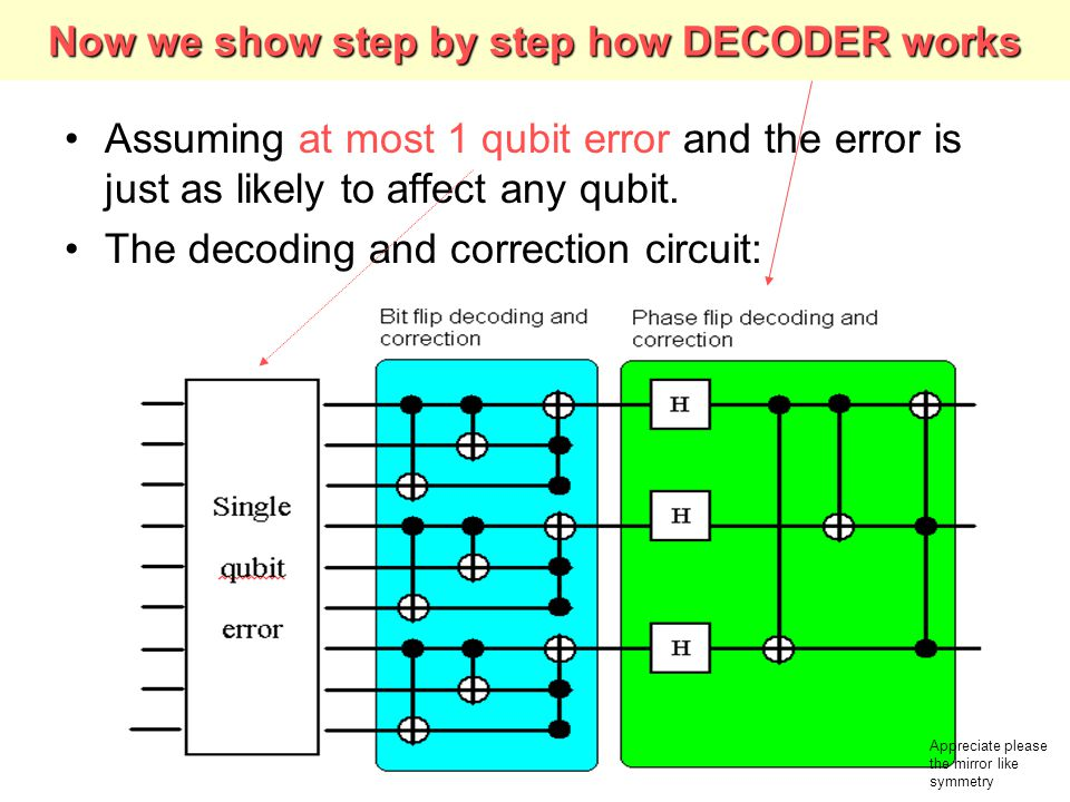 Now we show step by step how DECODER works
