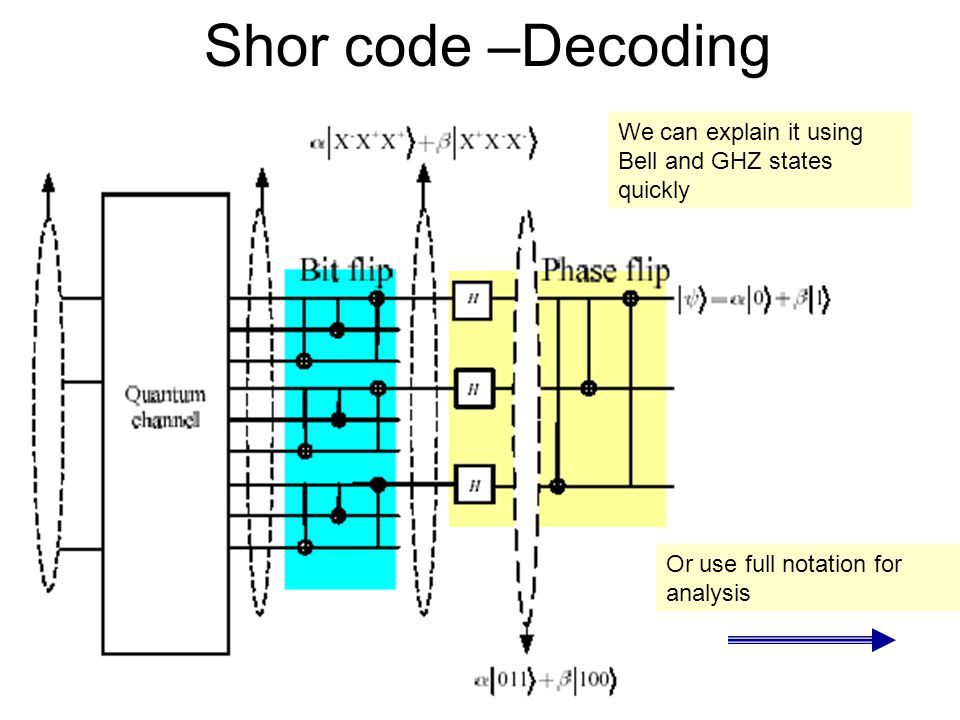 Shor code –Decoding We can explain it using Bell and GHZ states quickly.