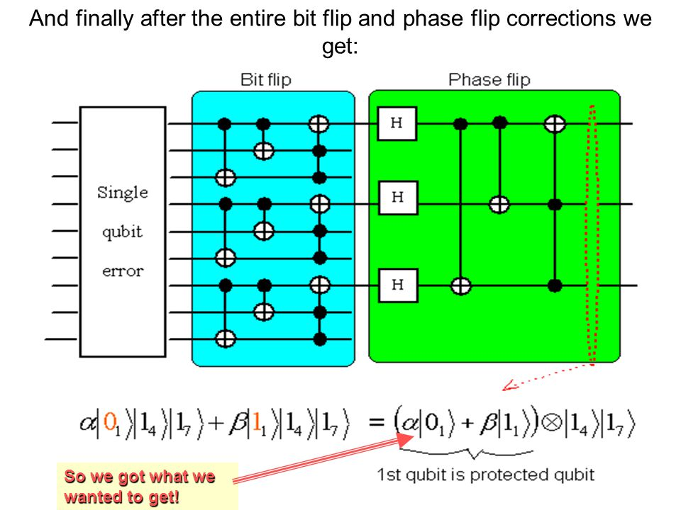 And finally after the entire bit flip and phase flip corrections we get: