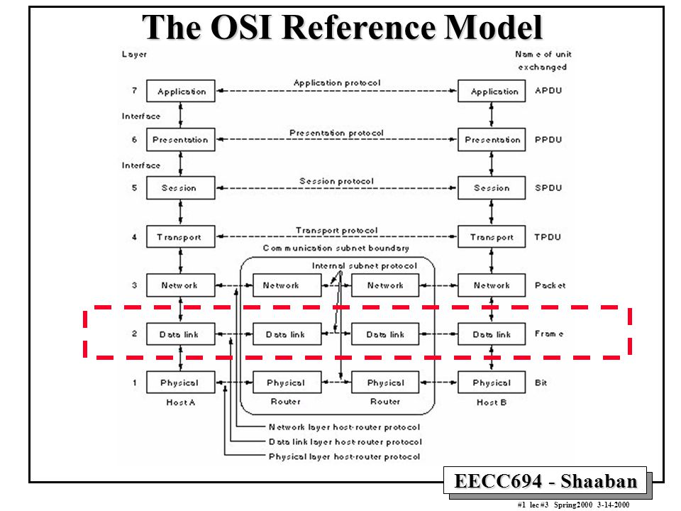 osi reference model The open systems interconnection reference model, commonly referred to as the osi reference model, osi seven layer model or osi model, is a layered, abstract.