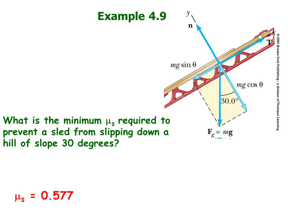 Example 4.9 What is the minimum ms required to prevent a sled from slipping down a hill of slope 30 degrees