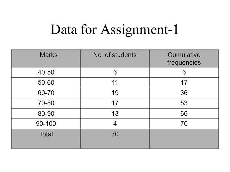 assignment on central tendency and dispersion Continue reading university of maryland university college stat200 – assignment #1:  measures of central tendency and dispersion complete table 2.