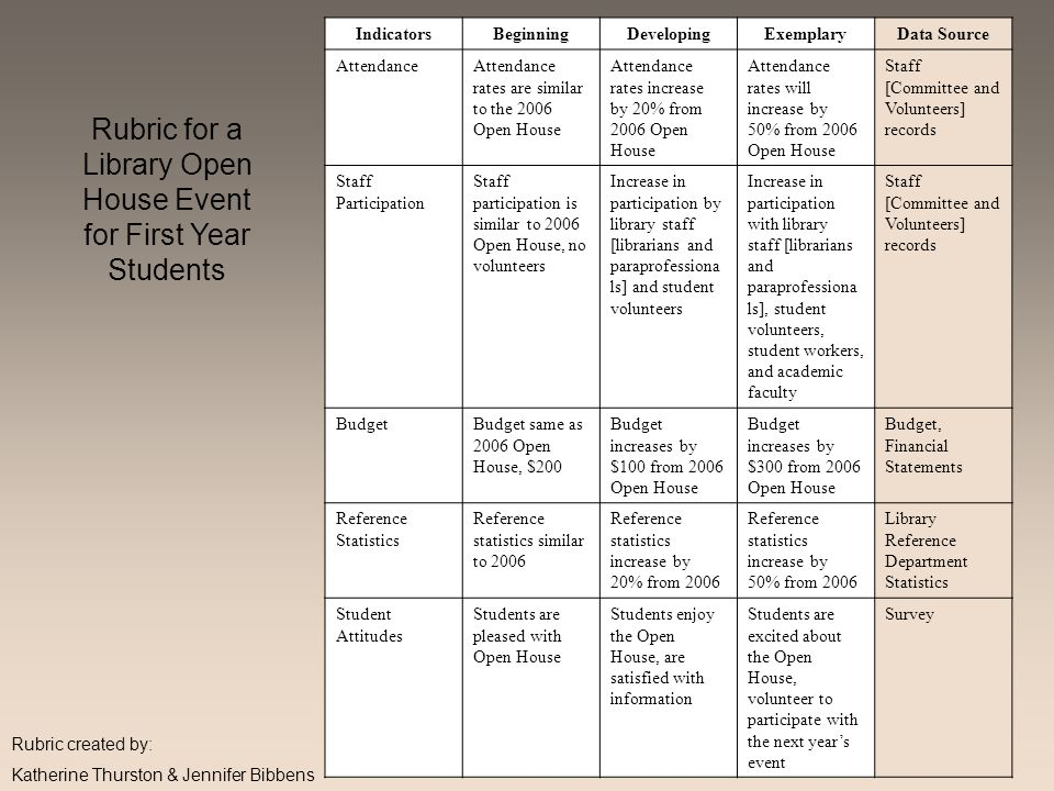 Rubric for a Library Open House Event for First Year Students