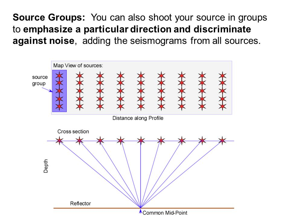 Source Groups: You can also shoot your source in groups to emphasize a particular direction and discriminate against noise, adding the seismograms from all sources.