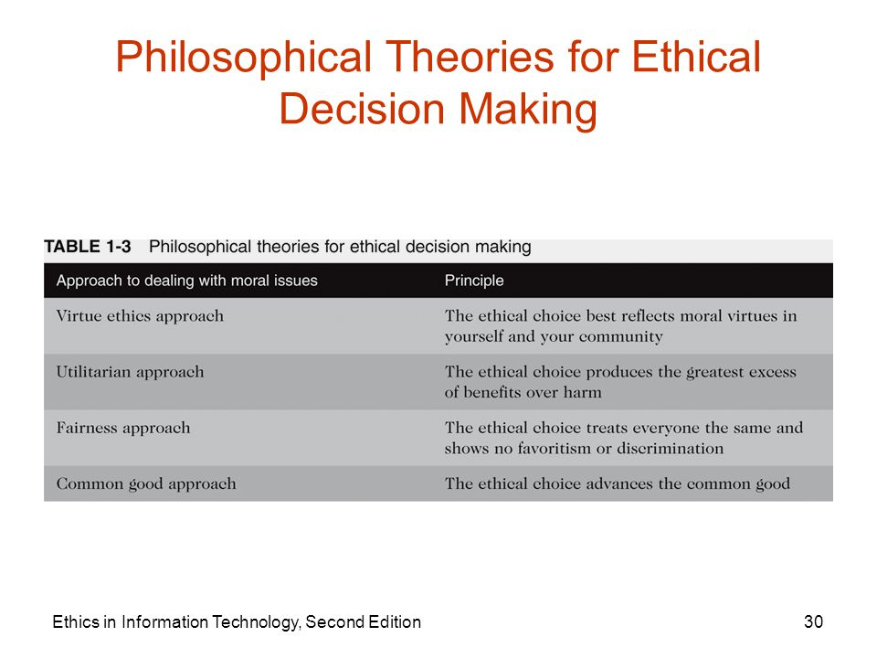 ethical theories in information technology Nursing theory, standards of practice, legal and ethical obligations must be understood and utilized to enhance the quality of nursing care the electronic patient record has become an important aspect in the information workflow, and using information technology will result in improving patient outcome quality and efficiency.