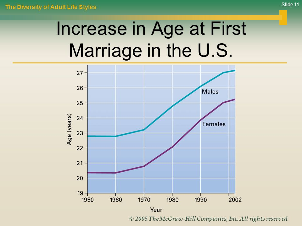 Increase in Age at First Marriage in the U.S.