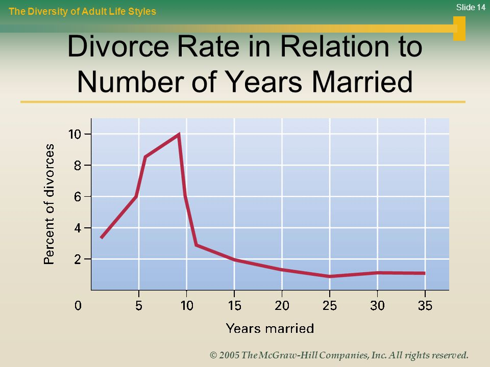 Divorce Rate in Relation to Number of Years Married