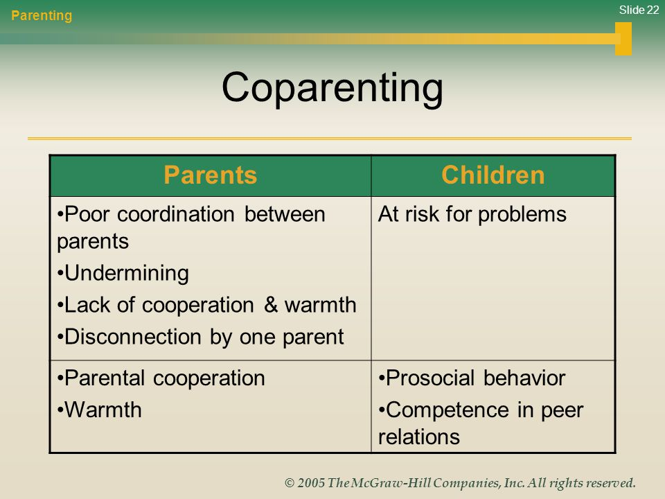 Coparenting Parents Children Poor coordination between parents