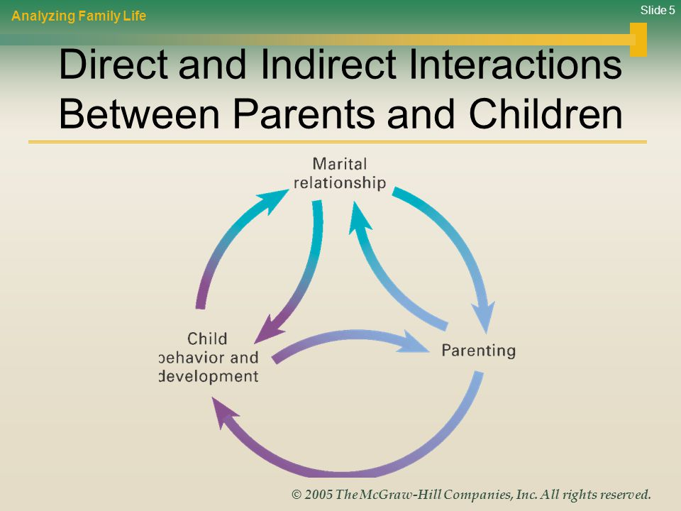 Direct and Indirect Interactions Between Parents and Children