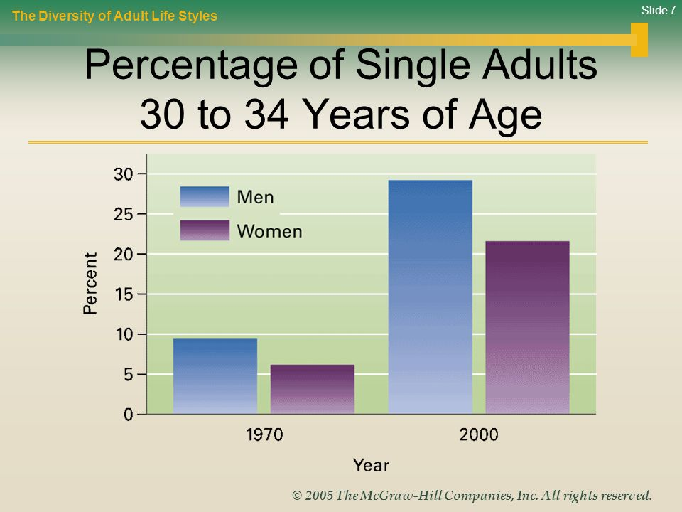 Percentage of Single Adults 30 to 34 Years of Age