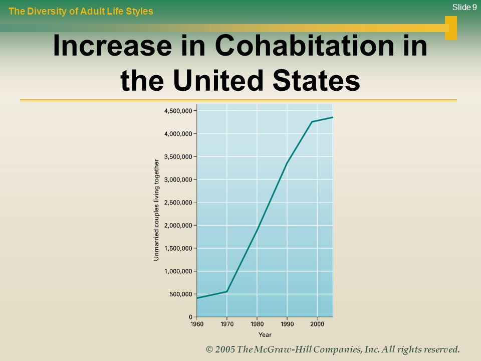 Increase in Cohabitation in the United States