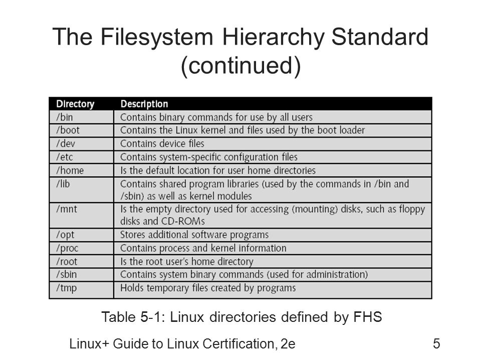 The Filesystem Hierarchy Standard (continued)