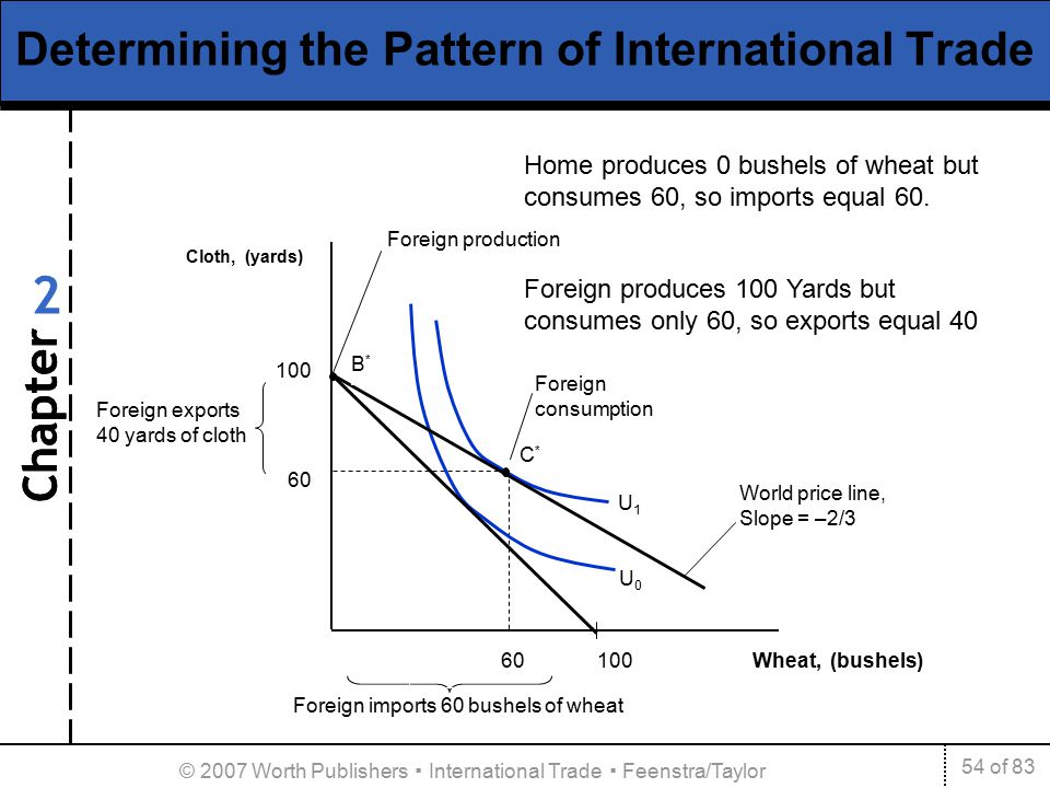 the pattern of foreign trade Get this from a library pattern of foreign trade of pakistan [chamber of commerce & industry (pakistan).