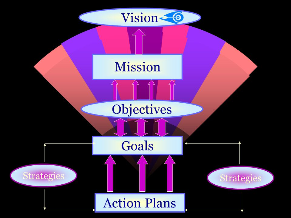 Vision Mission Objectives Goals Strategies Strategies Action Plans