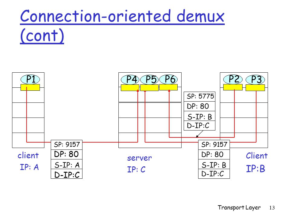 Connection-oriented demux (cont)