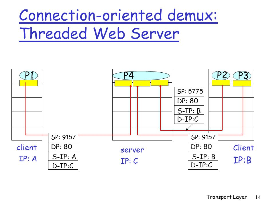 Connection-oriented demux: Threaded Web Server