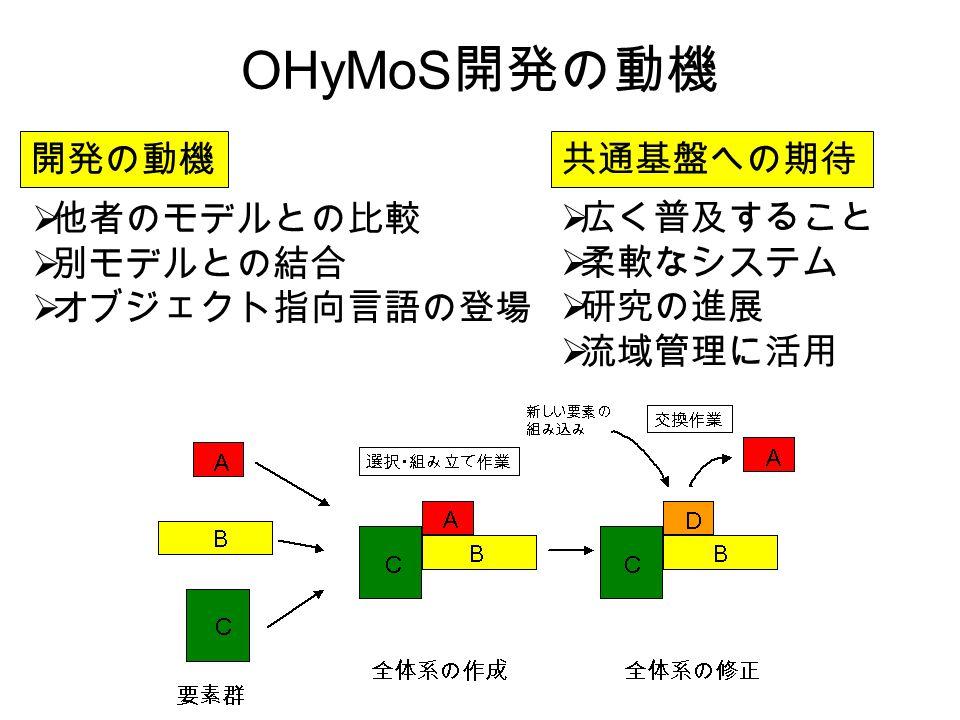 OHyMoS開発の動機 開発の動機 共通基盤への期待 他者のモデルとの比較 別モデルとの結合 オブジェクト指向言語の登場 広く普及すること
