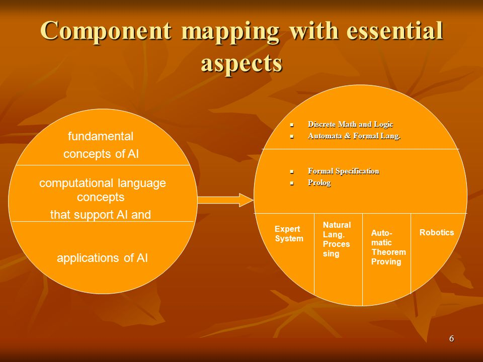 Component mapping with essential aspects