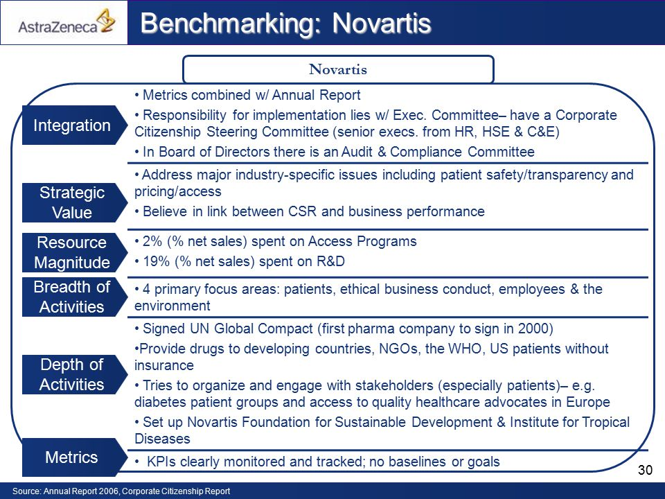 novartis implementation strategy Corporate responsibility guideline  it is the novartis strategy to lead through  on responsible business conduct and for fostering the implementation of cr.