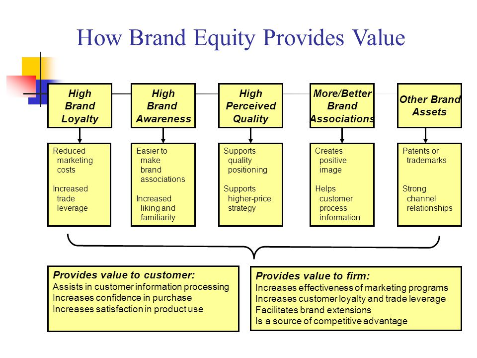 brand extension for leveraging brand equity Understanding brand equity for successful brand extension while leveraging the brand equity of a successful brand promises to make introduction of a new entry less costly, success depends on the underlying brand knowledge and image among consumers.