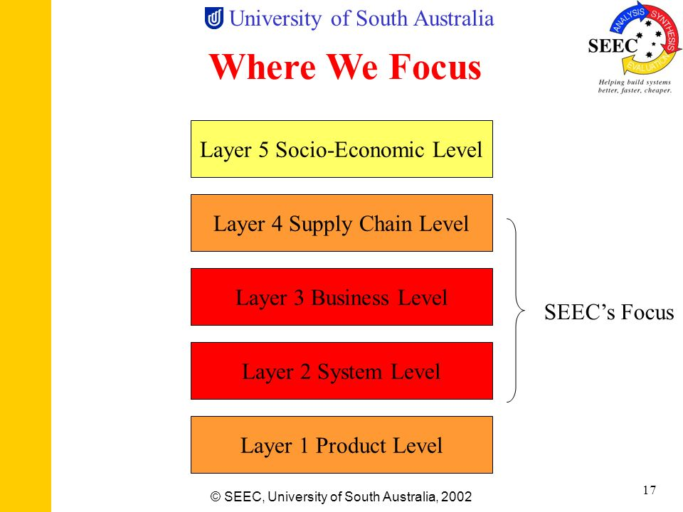 Where We Focus Layer 5 Socio-Economic Level Layer 4 Supply Chain Level