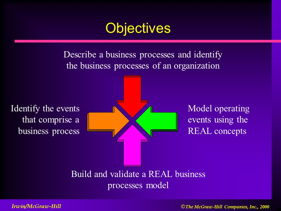 identifying and describing how information systems support the business processes in an organization Quality management system  operation and control of processes 9 availability of information necessary to support  of information describing the.